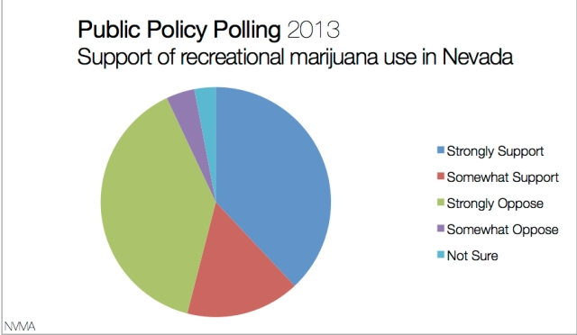 Data from Marijuana Policy Project / Visualization by Natasha Vitale