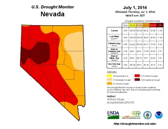 Nevada Drought
