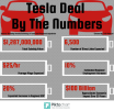 Tesla Nevada Infographic