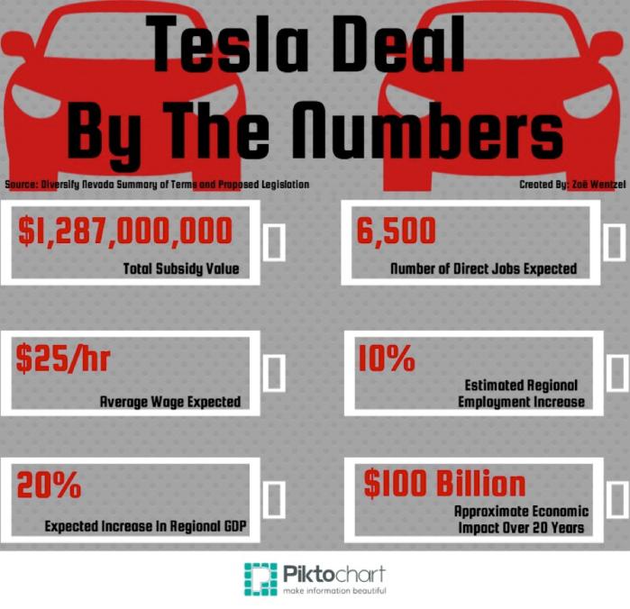 Tesla Nevada Infographic